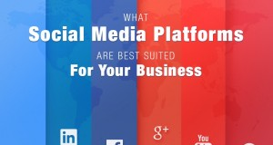 Which Social Media Platforms Are Best Suited for Your Business?